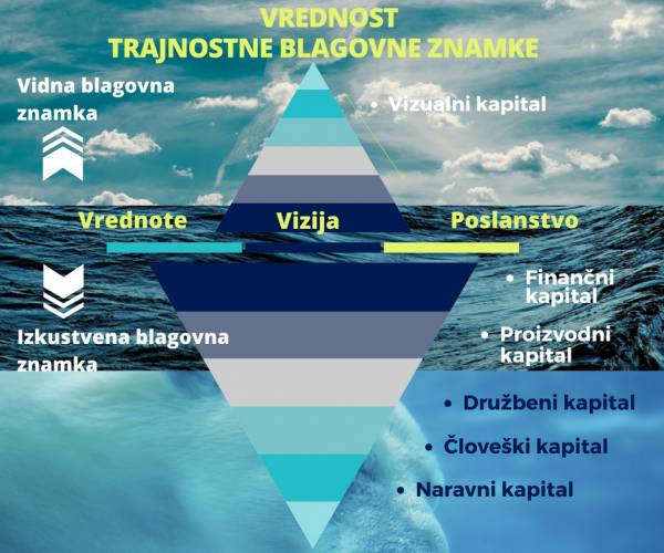 Brand Equity Iceberg, with 5 capitalsSLO
